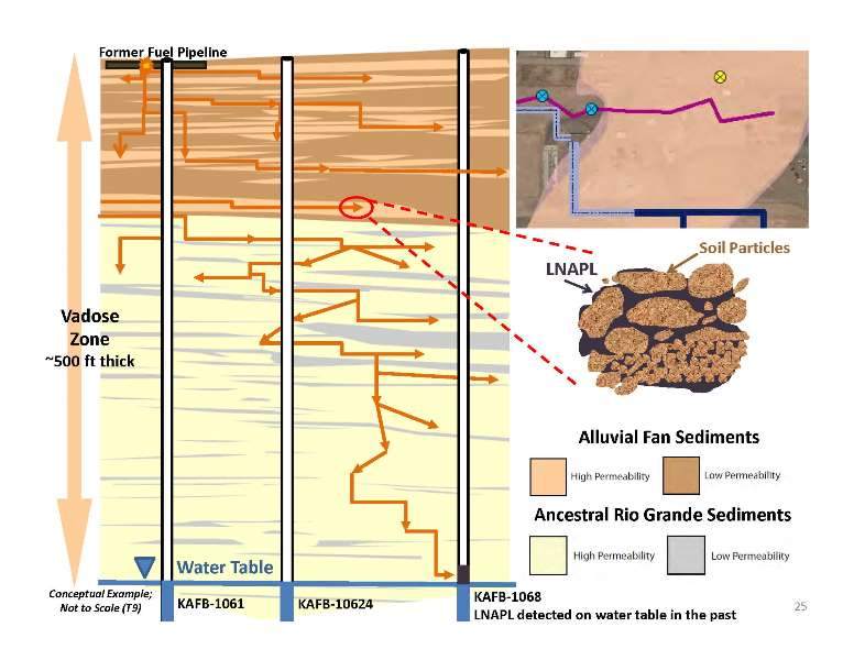 sediments and fuel pathways